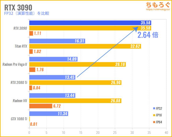 RTX 3090の性能比較(FP32演算性能)