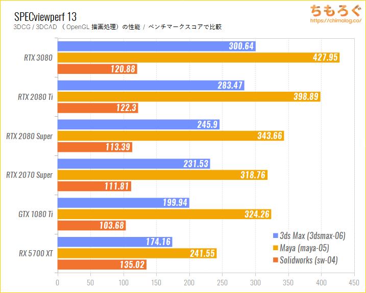 GeForce RTX 3080のベンチマーク比較:SPECviewperf 13(OpenGL描画性能)