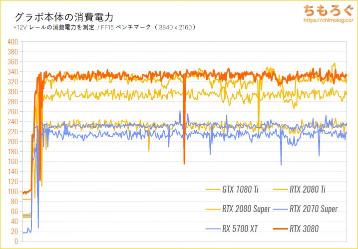 GeForce RTX 3080のベンチマーク比較:グラボ本体の消費電力を比較
