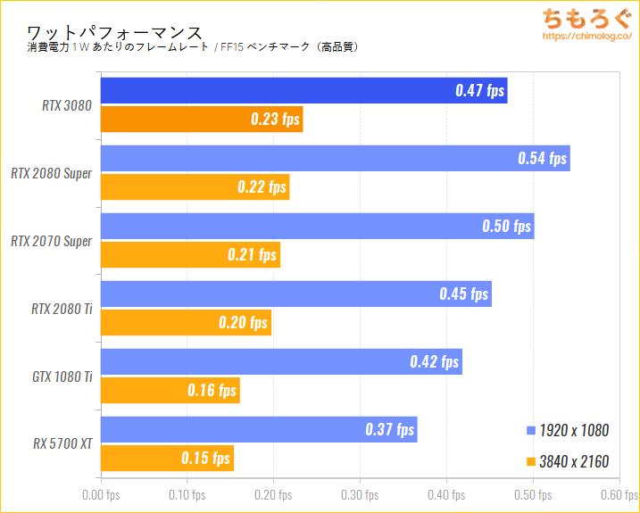 GeForce RTX 3080のベンチマーク比較:ワットパフォーマンスを比較