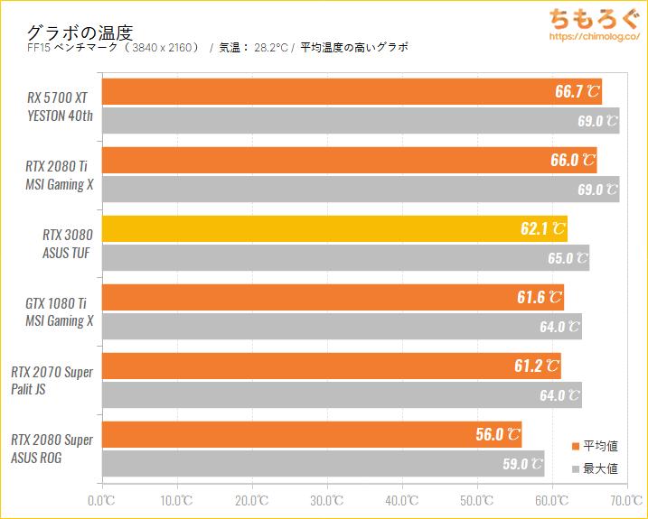 GeForce RTX 3080のベンチマーク比較:グラボの温度を比較