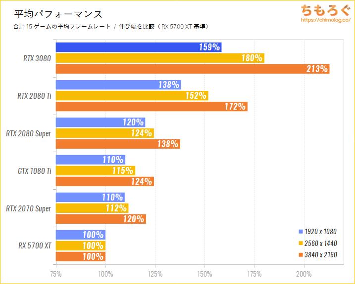 GeForce RTX 3080のベンチマーク比較:平均パフォーマンス(伸び幅を比較)