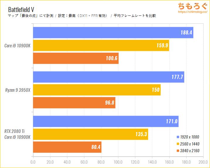 Intel CoreとRyzenのゲーム性能比較のベンチマーク比較:Battlefield V