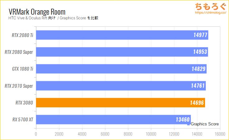 GeForce RTX 3080のベンチマーク比較:VRMark Orange Room