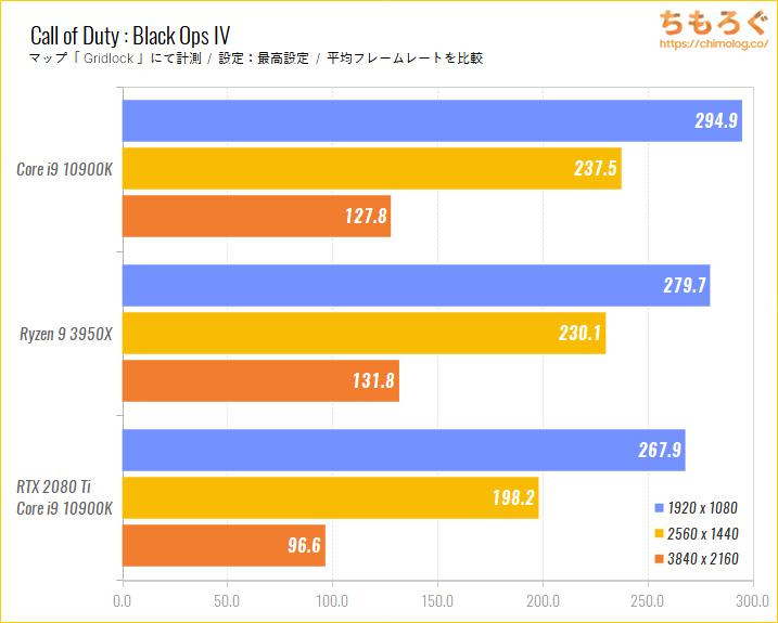 Intel CoreとRyzenのゲーム性能比較のベンチマーク比較:Call of Duty : Black Ops IV