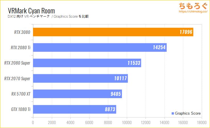 GeForce RTX 3080のベンチマーク比較:VRMark Cyan Room