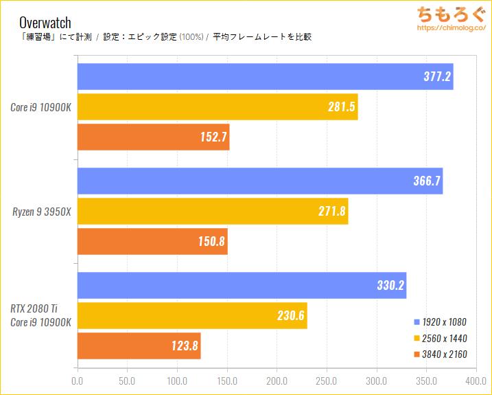 Intel CoreとRyzenのゲーム性能比較のベンチマーク比較:Overwatch
