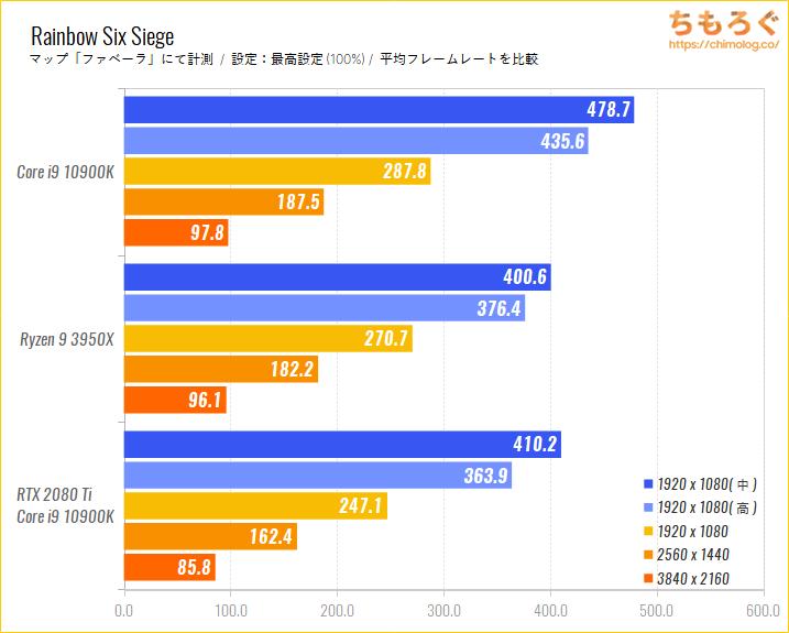 Intel CoreとRyzenのゲーム性能比較のベンチマーク比較:Rainbow Six Siege