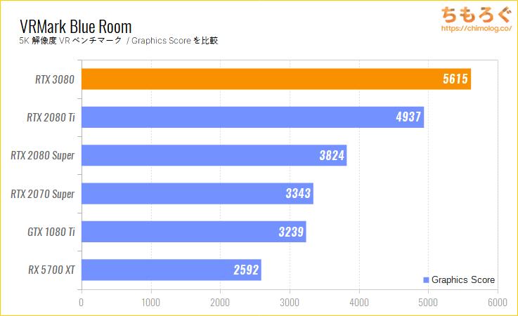 GeForce RTX 3080のベンチマーク比較:VRMark Blue Room