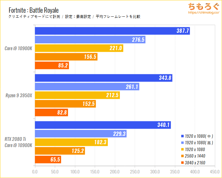Intel CoreとRyzenのゲーム性能比較のベンチマーク比較:Fortnite : Battle Royale