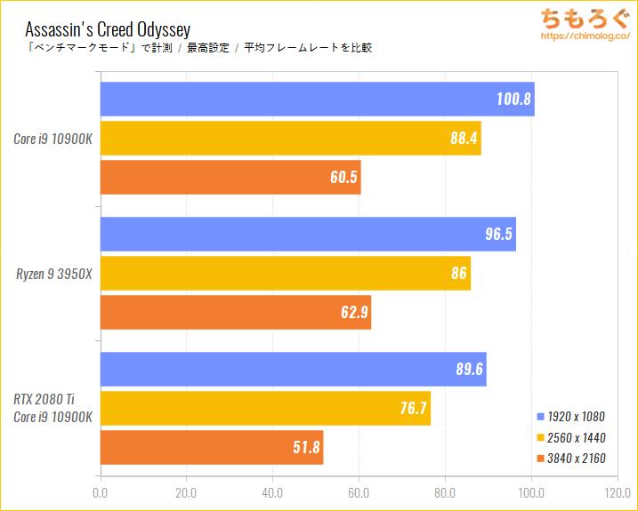 Intel CoreとRyzenのゲーム性能比較のベンチマーク比較:Assassin Creed Odyssey