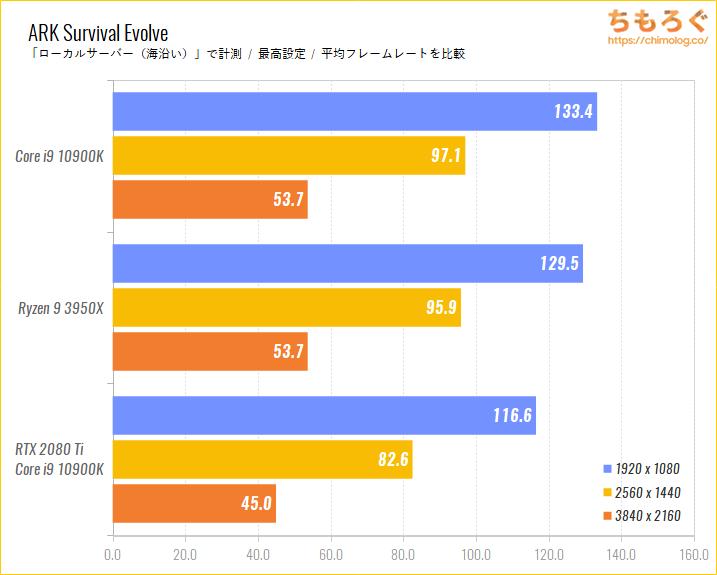 Intel CoreとRyzenのゲーム性能比較のベンチマーク比較:ARK Survival Evolve