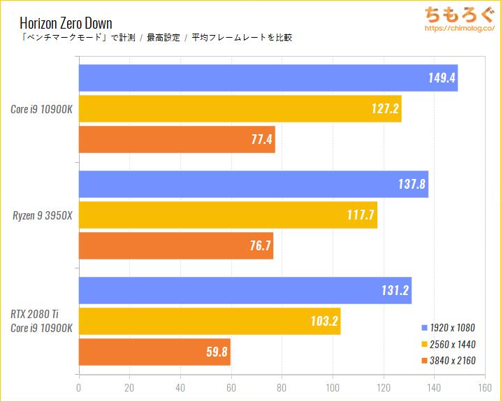 Intel CoreとRyzenのゲーム性能比較のベンチマーク比較:Horizon Zero Down