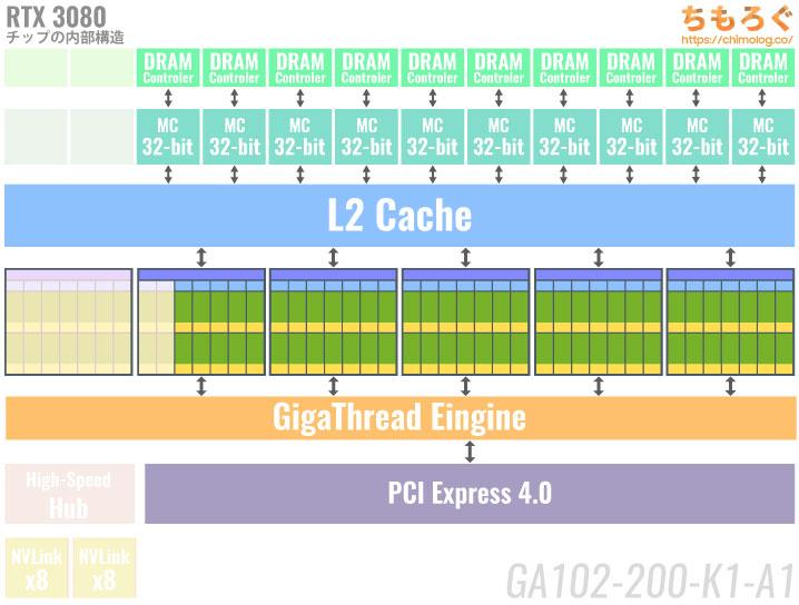 RTX 3080のチップ内部構造【GA102】