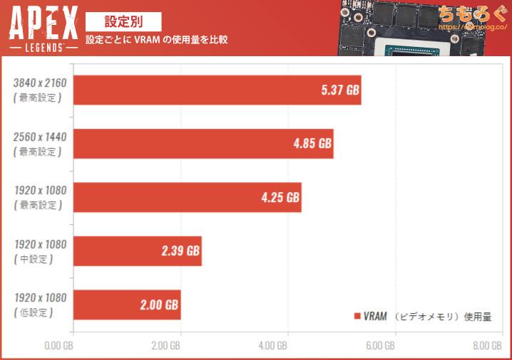 Apex LegendsのVRAM(ビデオメモリ)使用量を設定別に比較