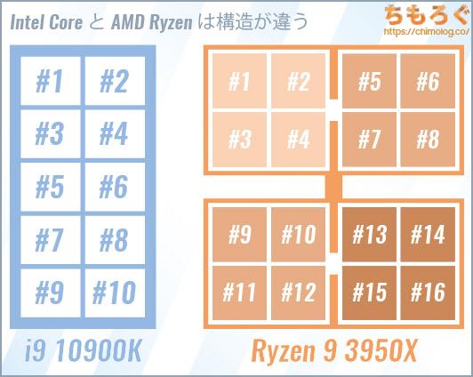 Intel CoreとAMD Ryzenはコアの内部構造が違う