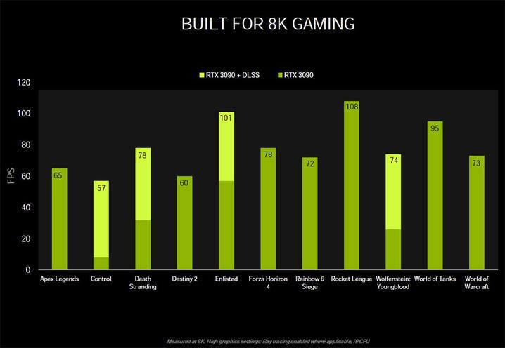 NVIDIA DLSSで8Kゲーミングを可能に