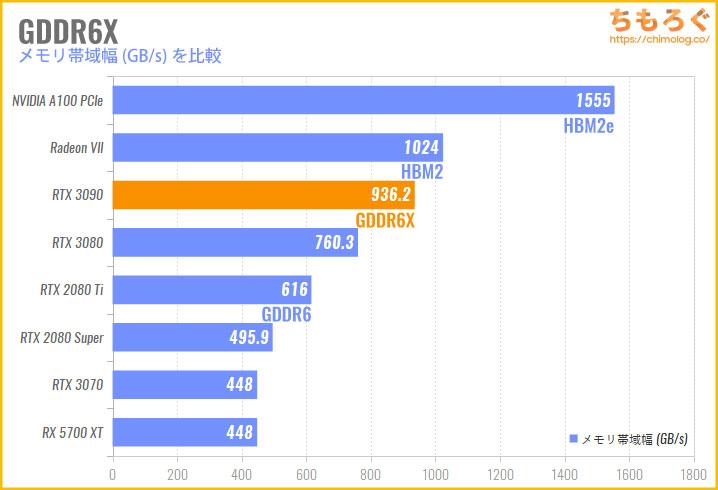 1TB/sに迫る超高速なVRAM「GDDR6X」の比較