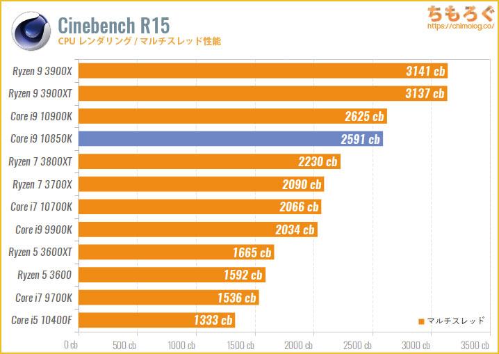 Core i9 10850Kのベンチマーク比較:Cinebench R15(マルチスレッド)