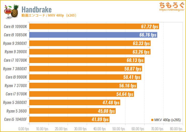 Core i9 10850Kのベンチマーク比較:Handbrake(動画エンコード・MKV 1080p)