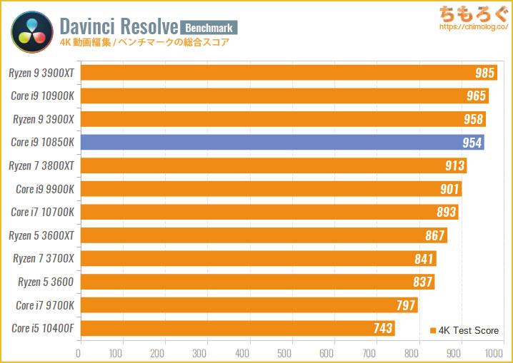 Core i9 10850Kのベンチマーク比較:4K動画編集(Davinci Resolve)