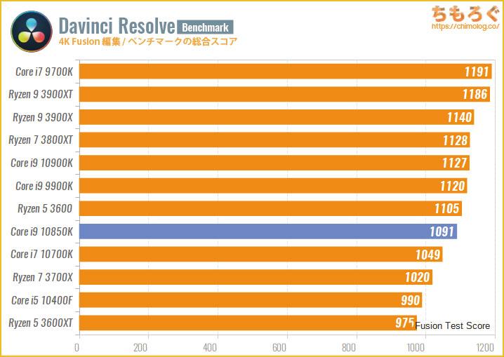 Core i9 10850Kのベンチマーク比較:4K動画編集(Davinci Resolve Fusion)