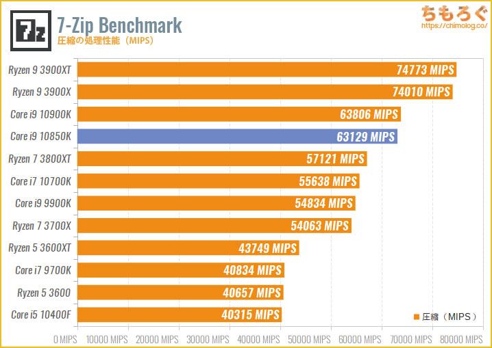 Core i9 10850Kのベンチマーク比較:7-Zip Benchmark(圧縮)