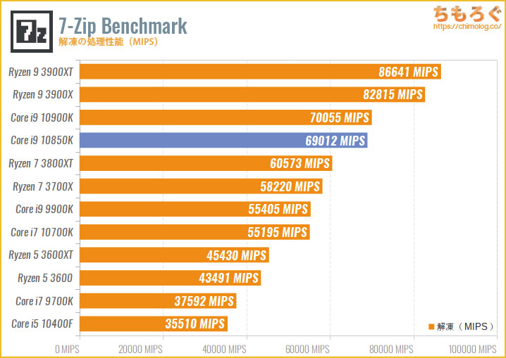 Core i9 10850Kのベンチマーク比較:7-Zip Benchmark(解凍)