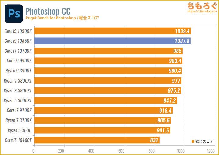 Core i9 10850Kのベンチマーク比較:Photoshop CCの処理速度