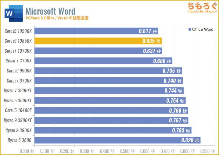 Core i9 10850Kのベンチマーク比較:Wordの処理速度