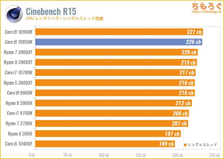 Core i9 10850Kのベンチマーク比較:Cinebench R15(シングルスレッド)