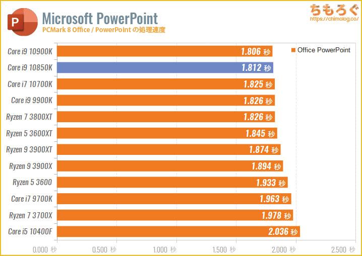 Core i9 10850Kのベンチマーク比較:PowerPointの処理速度