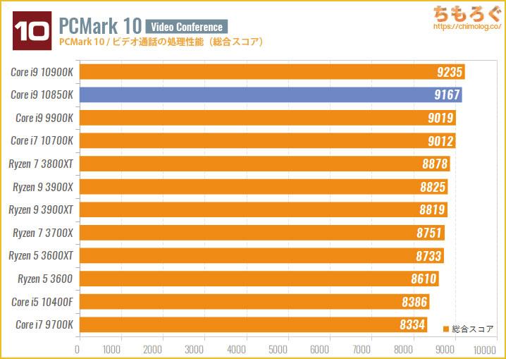 Core i9 10850Kのベンチマーク比較:PCMark 10(ビデオ通話の処理性能)