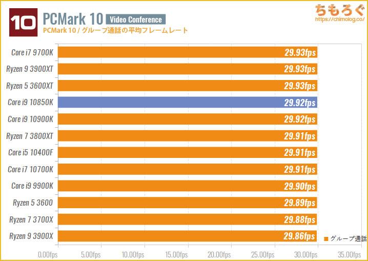 Core i9 10850Kのベンチマーク比較:グループ通話の平均フレームレート