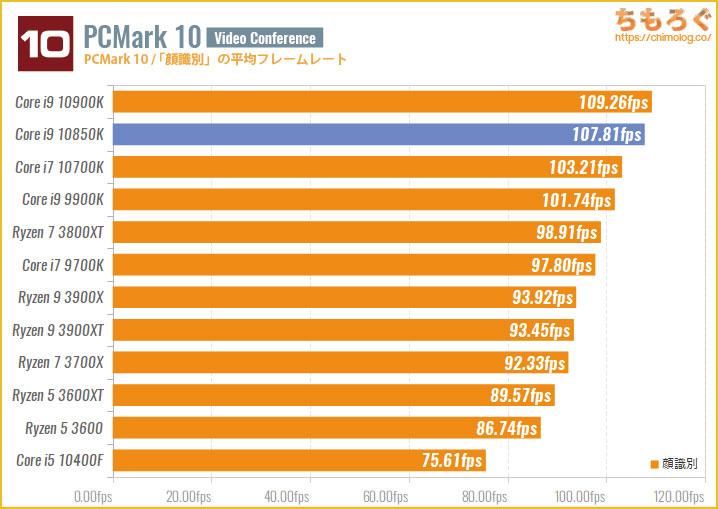 Core i9 10850Kのベンチマーク比較:「顔識別」の平均フレームレート