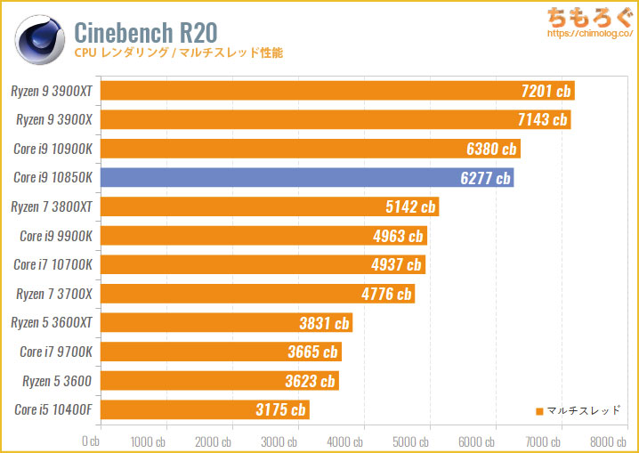 Core i9 10850Kのベンチマーク比較:Cinebench R20(マルチスレッド)