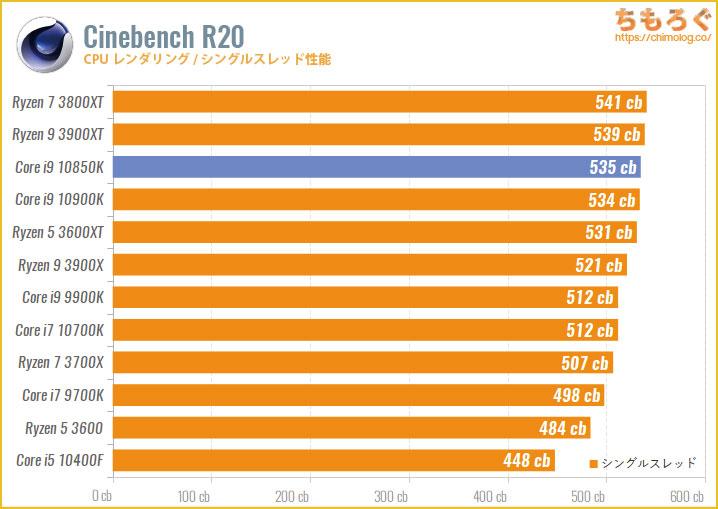 Core i9 10850Kのベンチマーク比較:Cinebench R20(シングルスレッド)