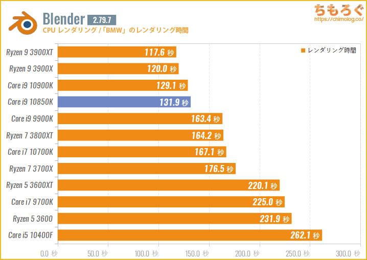 Core i9 10850Kのベンチマーク比較:Blender(BMWレンダリング)