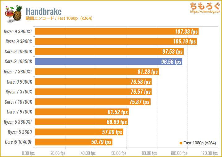 Core i9 10850Kのベンチマーク比較:Handbrake(動画エンコード・Fast 480p)