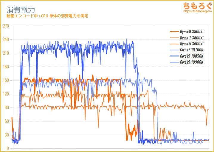 Core i9 10850Kの消費電力を測定する