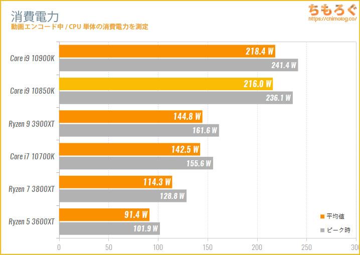 Core i9 10850Kの消費電力を比較