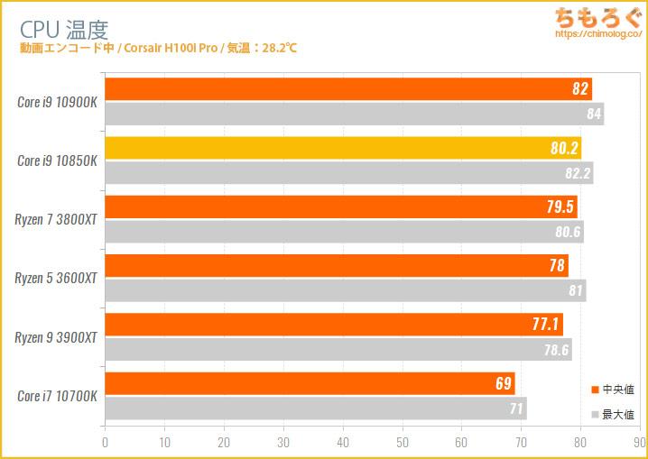 Core i9 10850KのCPU温度を比較
