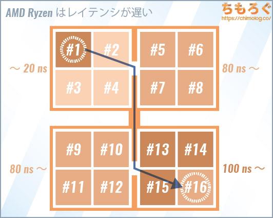 AMD Ryzenはコア(CCX)間のレイテンシが遅い