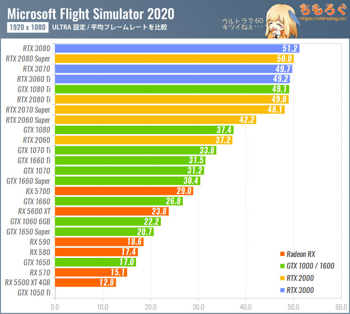 Microsoft Flight Simulator(2020)のグラボ別フレームレート:フルHD(ULTRA設定)