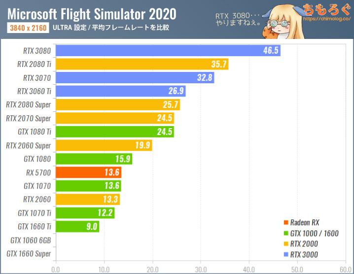 Microsoft Flight Simulator(2020)のグラボ別フレームレート:4K(ULTRA設定)