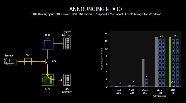 NVIDIAの新技術「RTX IO」を解説