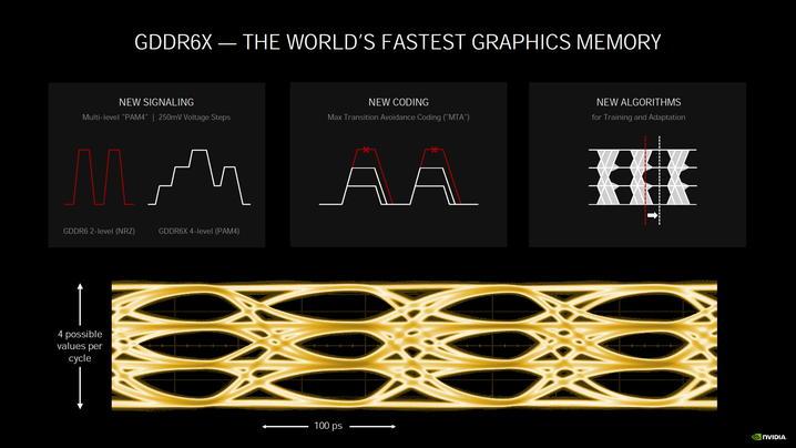 PAM4シグナルで転送レートを高速化した「GDDR6X」メモリ