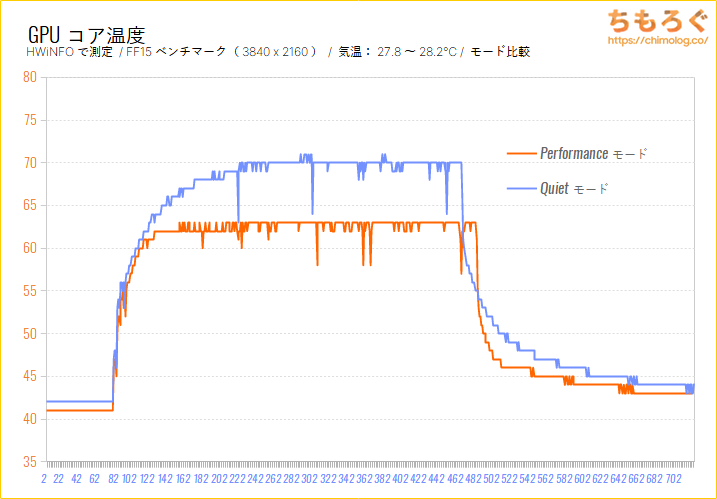 RTX 3080をレビュー:GPU温度を比較(2モード)
