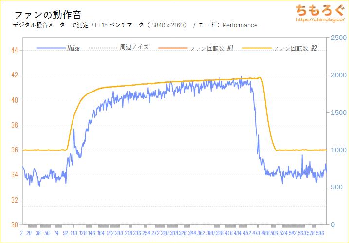 RTX 3080をレビュー:ファン回転数と動作音(Performance Modeの騒音)