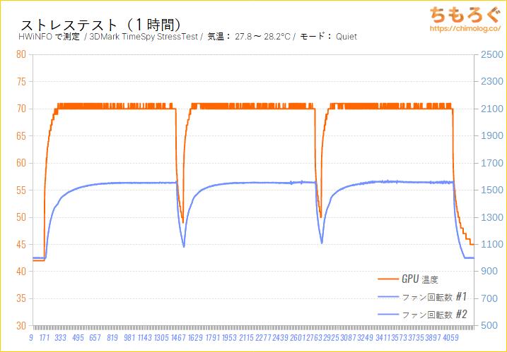 RTX 3080をレビュー:1時間のストレステスト(GPU温度)